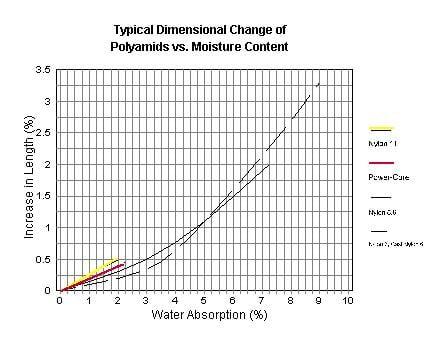 Dimensional change of polyamids vs. moisture content