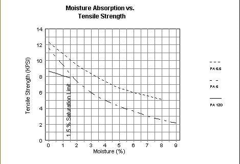 Moisture absorption vs. tensile strength
