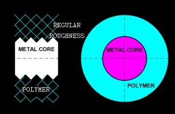 Metal Core Diagram