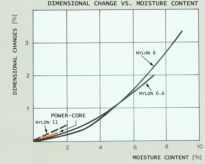 Chart - Dimensional change polyamides versus moisture
