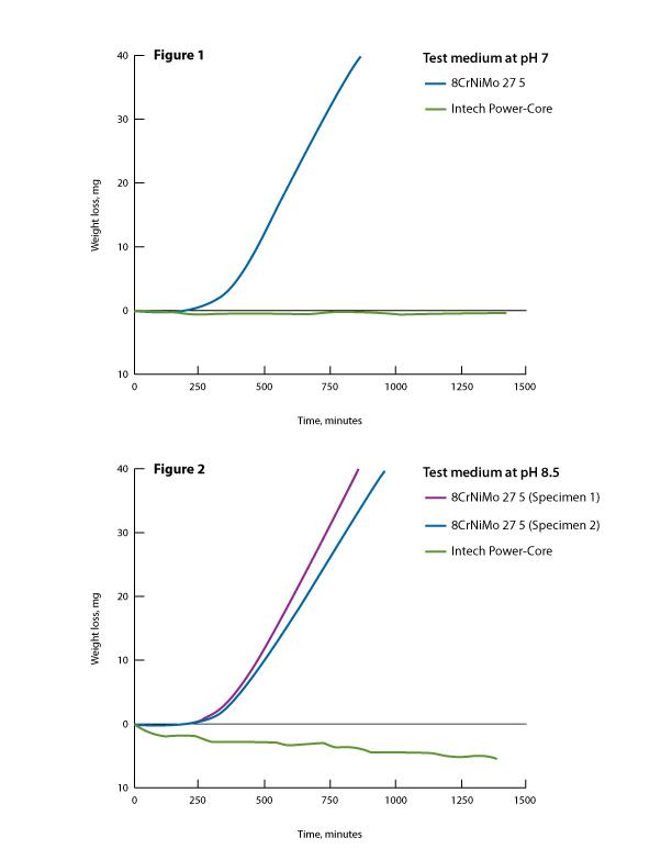 Intech Impellers Cavitation wear Study